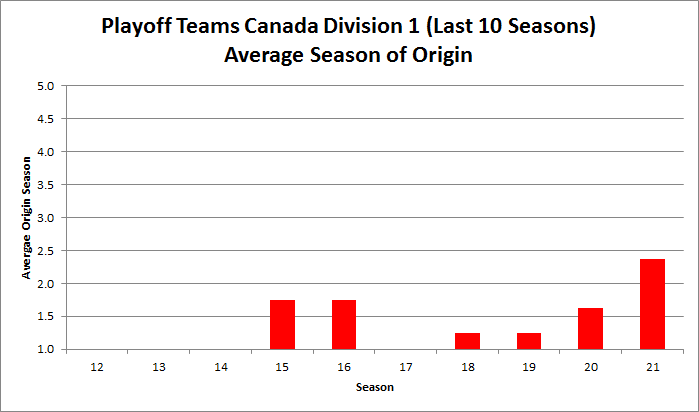 Playoff Teams Canada D1 Founders