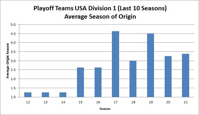 Playoff Teams USA D1 Origin